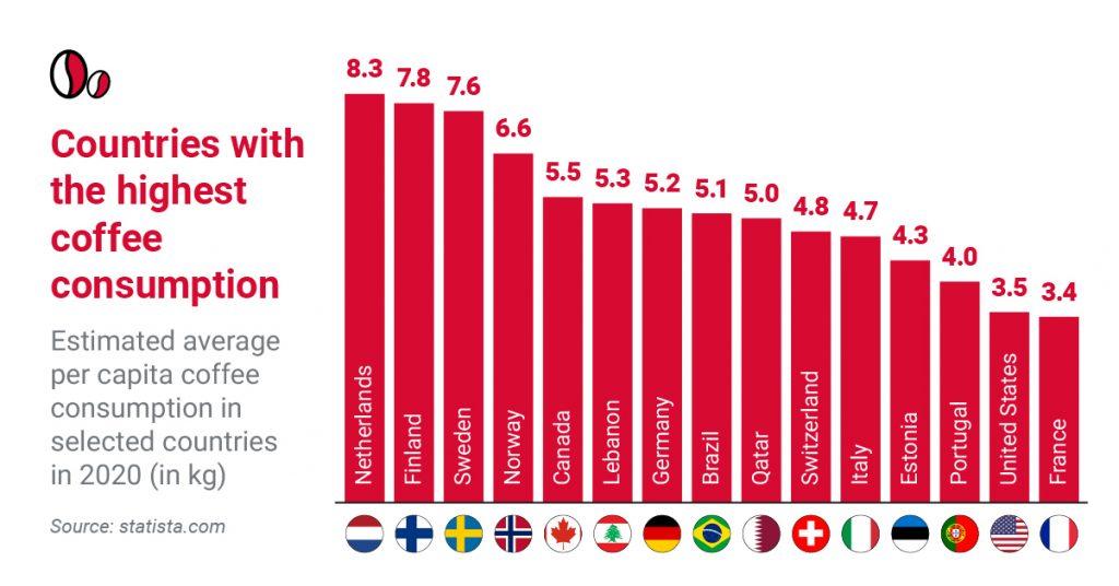 Kraje o największym spożyciu kawy Coffee Automation